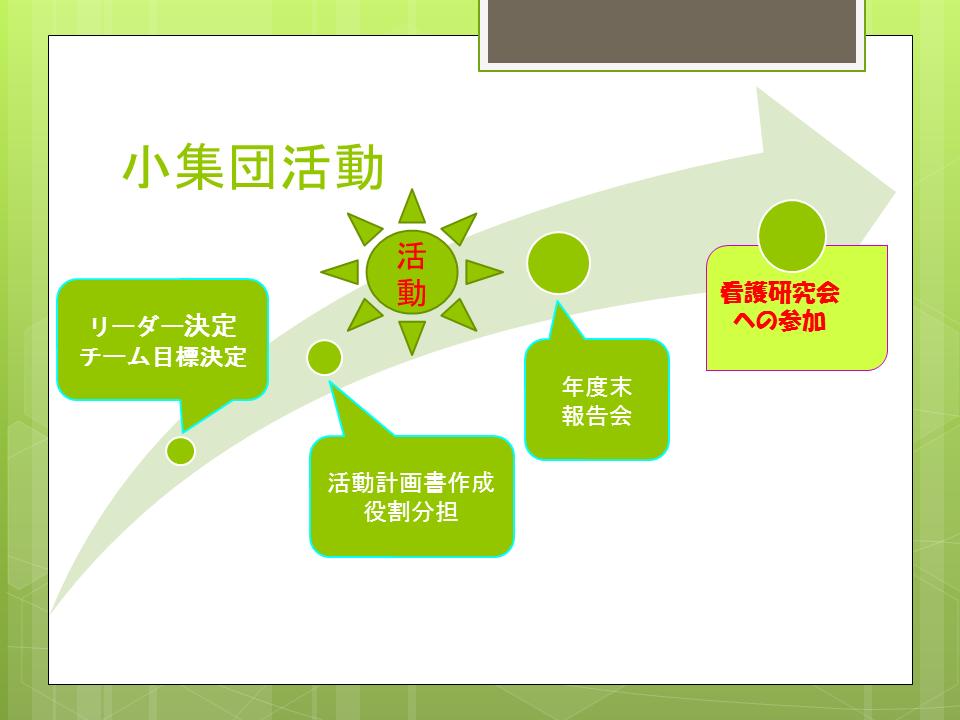 令和元年度 各部署の小集団活動目標